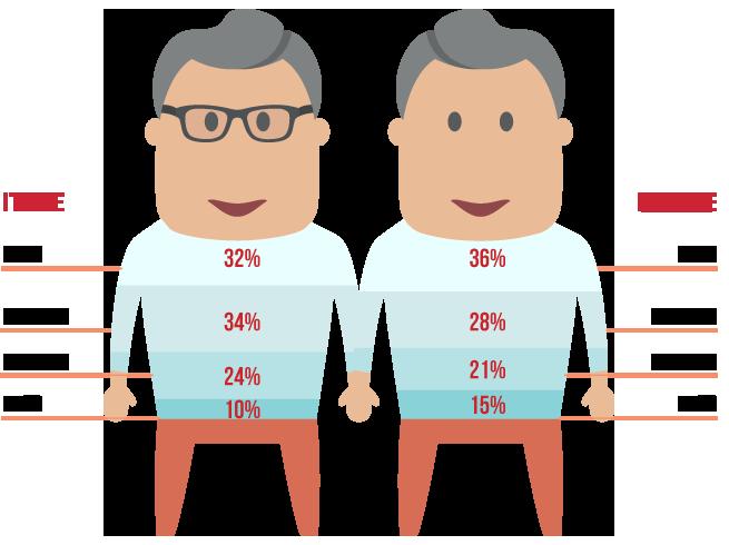 L'età media dei nostri dipendenti